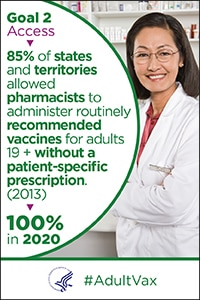 Access - 85% of states and territories in 2013 allowed pharmacists to administer all routinely recommended vaccines for adults 19+ without a patient-specific prescription. The goal is 100% in 2020. #Adult Vax