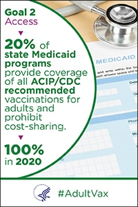 Access - 20% of state Medicaid programs provided coverage of all ACIP/CDC recommended vaccinations for adults and prohibit cost-sharing. The goal is 100% in 2020. #Adult Vax