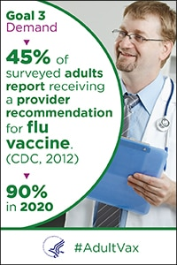 Demand - 45% of surveyed adults reported receiving a provider recommendation for flu vaccine in 2012 (CDC). The goal is 90% in 2020. #Adult Vax