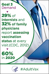 Demand - 29% of internists and 32% of family physicians report assessing vaccination status at every visit in 2012 (CDC). The goal is 60% in 2020. #Adult Vax