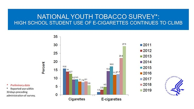 National Youth Tobacco Survey Table
