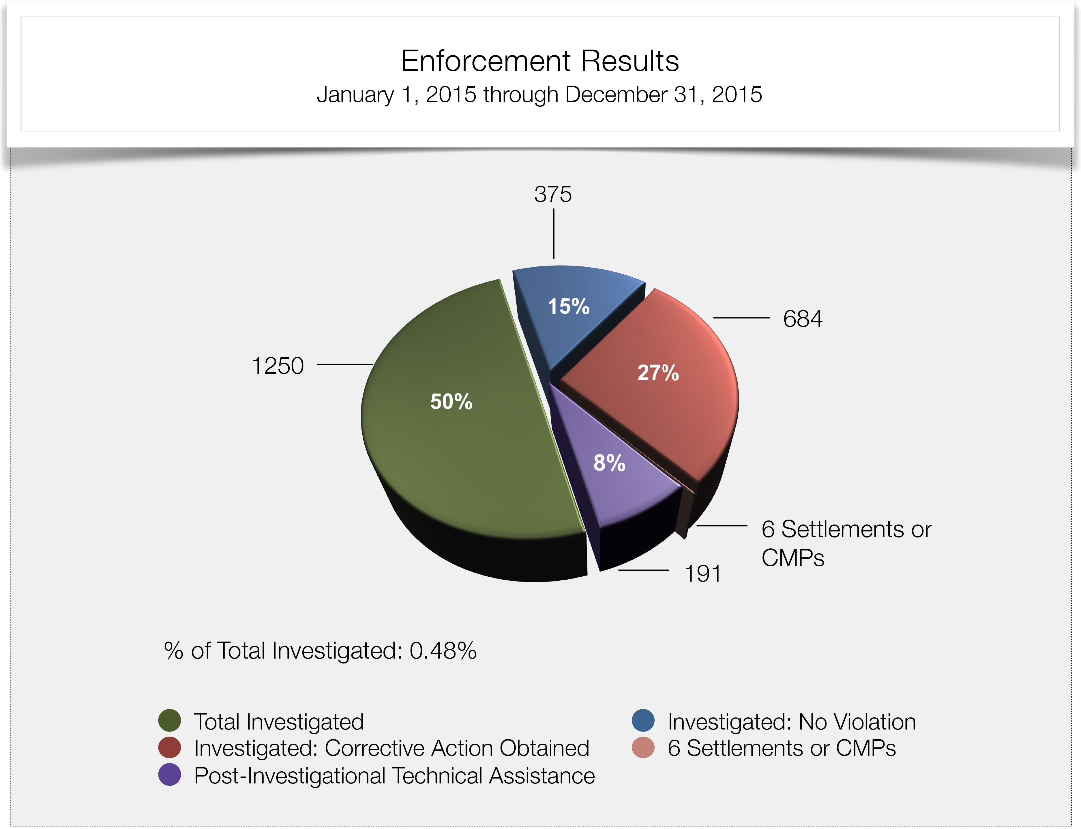 Total Cases Investigated 2015
