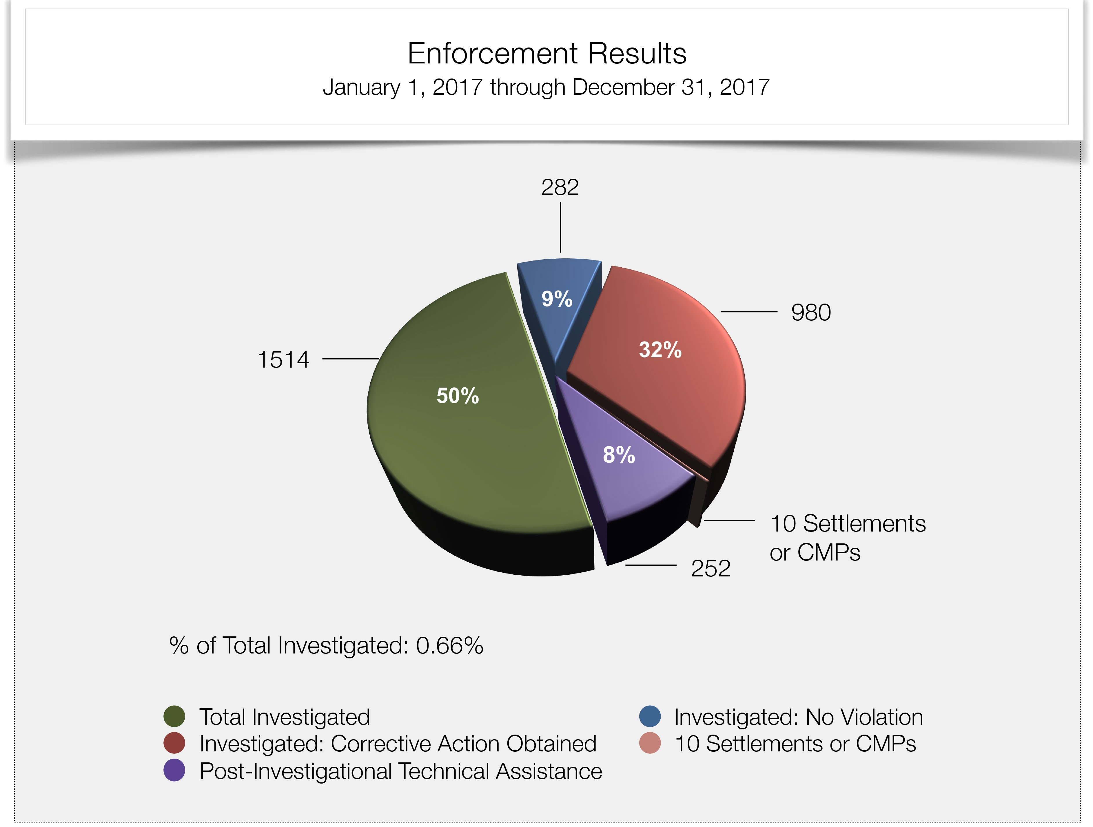 Total Cases Investigated 2017