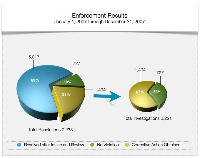 Enforcement Results - January 1, 2007 through December 31, 2007 - Total Resolutions 7,238 - 69% Resolved After Intake and Review; 10% No Violation; 21% Corrective Action Obtained - of the Total Investigations 2,221 - 67% were Corrective Action Obtained and 33% were No Violation.