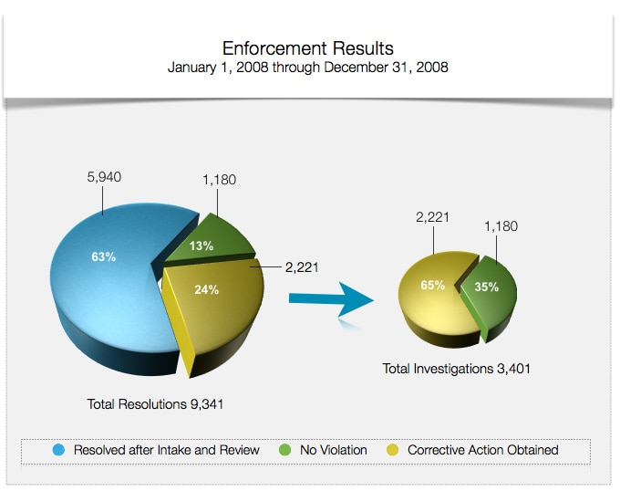 Enforcement Results - January 1, 2008 through December 31, 2008 - Total Resolutions 9,341 - 63% Resolved After Intake and Review; 13% No Violation; 24% Corrective Action Obtained - of the Total Investigations 3,401 - 65% were Corrective Action Obtained and 35% were No Violation.