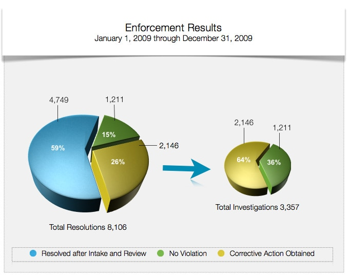Enforcement Results - January 1, 2009 through December 31, 2009 - Total Resolutions 8,106 - 59% Resolved After Intake and Review; 15% No Violation; 26% Corrective Action Obtained - of the Total Investigations 3,357 - 64% were Corrective Action Obtained and 36% were No Violation.