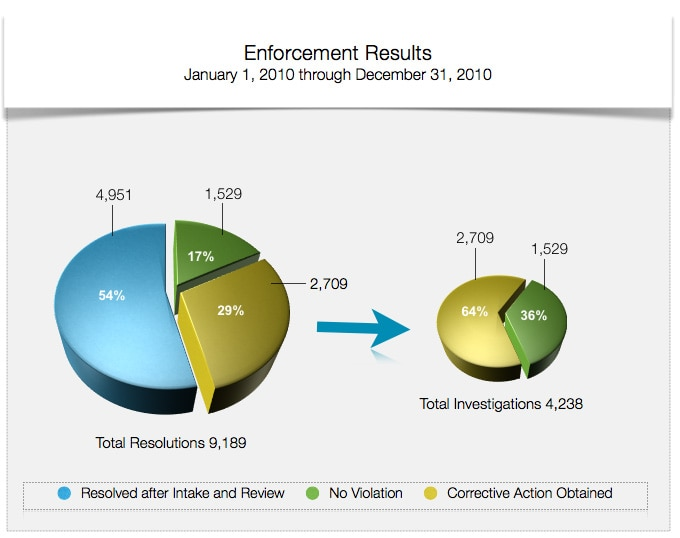 Enforcement Results - January 1, 2010 through December 31, 2010 - Total Resolutions 9,189. Of the total resolutions, 54% were Resolved After Intake and Review, 17% were No Violation and 29% were Corrective Action Obtained. Of the 4,238 Total Investigations 64% were Corrective Action Obtained and 36% were No Violation.