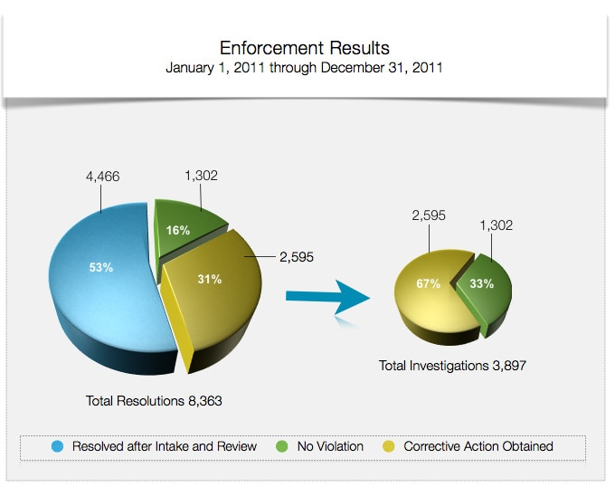 Enforcement Results - January 1, 2011 through December 31, 2011 - Total Resolutions 8,363. Of the total resolutions, 53% were Resolved After Intake and Review, 16% were No Violation and 31% were Corrective Action Obtained. Of the 3,897 Total Investigations 67% were Corrective Action Obtained and 33% were No Violation.