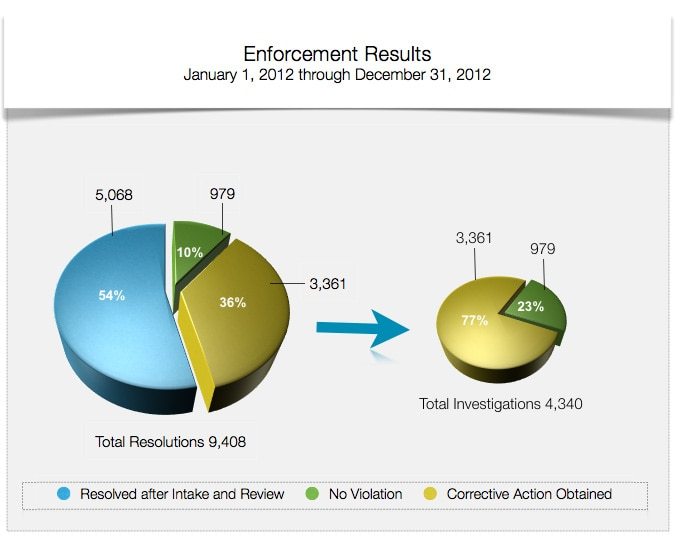 Enforcement Results - January 1, 2012 through December 31, 2012 - Total Resolutions 9,408. Of the total resolutions, 54% were Resolved After Intake and Review, 10% were No Violation and 36% were Corrective Action Obtained. Of the 4,340 Total Investigations 77% were Corrective Action Obtained and 23% were No Violation.