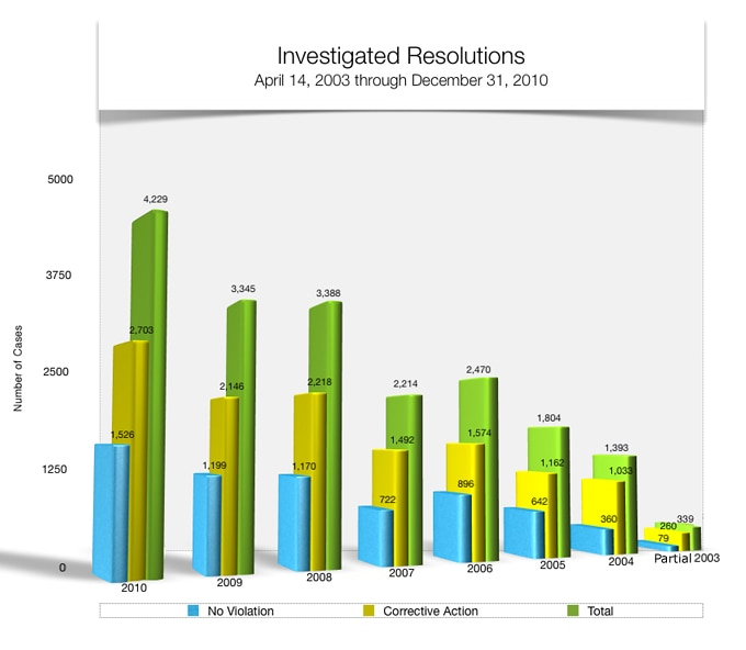 Bar graph showing Investigated Resolutions. 2003 79 no violation, 260 corrective action, 339 total. 2004 359 no violation, 1,033 corrective action, 1,392 total. 2005 642 no violation, 1,161 corrective action, 1,803 total. 2006 895 no violation, 1,571 corrective action, 2,466 total. 2007 715 no violation, 1,484 corrective action, 2,199 total. 2008 1,163 no violation, 2,210 corrective action, 3,373 total. 2009 1,196 no violation, 2,140 corrective action, 3,336 total. 2010 1,526 no violation, 2,703 corrective action, 4,229 total.