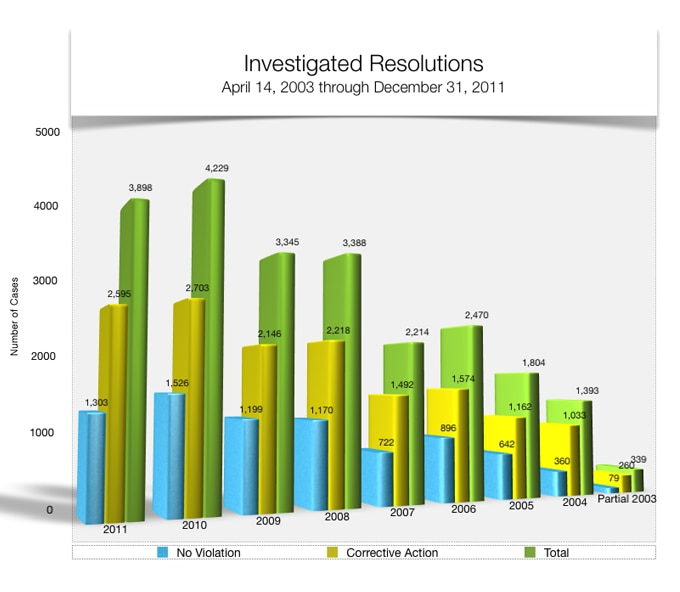 Bar graph showing Investigated Resolutions. 2003 79 no violation; 260 corrective action; 339 total. 2004 359 no violation; 1,033 corrective action; 1,392 total. 2005 642 no violation; 1,161 corrective action; 1,803 total. 2006 895 no violation; 1,571 corrective action; 2,466 total. 2007 715 no violation; 1,484 corrective action, 2,199 total. 2008 1,163 no violation; 2,210 corrective action; 3,373 total. 2009 1,196 no violation, 2,140 corrective action, 3,336 total. 2010 1,526 no violation, 2,703 corrective action, 4,229 total, 2011 1,303 no violation, 2,595 corrective action, 3,898 total.