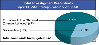 pie chart showing total investigated resolutions