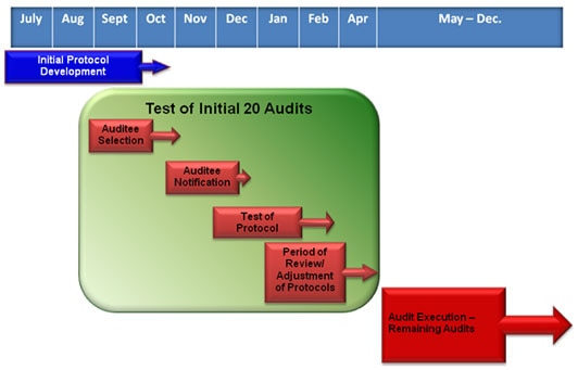 Timeline of the audit pilot program's three-step process