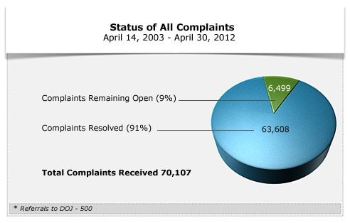Pie Chart showing all complaints as of April 30, 2012. 6,499 (9%) remaining open complaints, 63,608 (91%) complaints resolved.