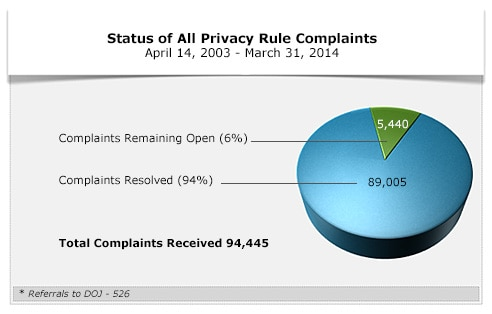 Status of All Privacy Rule Complaints - April 14, 2003-March 31, 2014