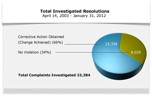 Total Investigated Resolutions to January 21, 2012