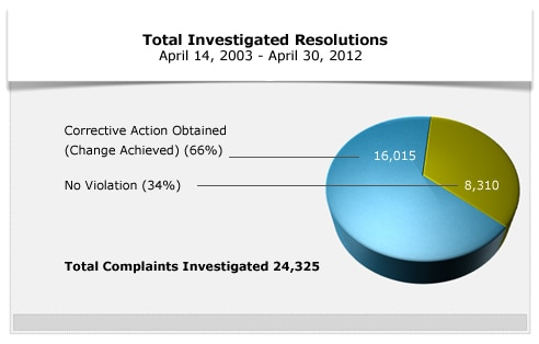Pie chart showing total investigated resoluations as of April 30, 2012. 16,015 (66%) corrective action obtained; 8,310 (34%) no violation.