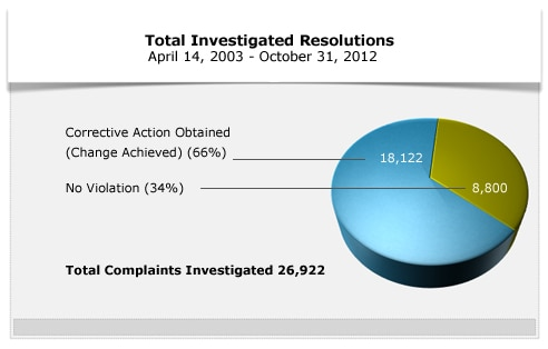 Total Investigated Resolutions April 14,2003 - October 30, 2012. Total Complaints Investigated 26,922. Corrective Action Obtained 66%. No Violation 34%