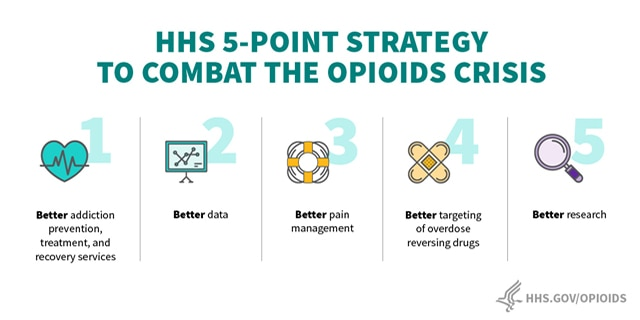 HHS 5-point strategy to combat the opioids crisis: 1. Better addiction prevention, treatment, and recovery services 2. Better data 3. Better pain management 4. Better targeting of overdose reversing drugs 5. Better research. More info on hhs.gov/opioids