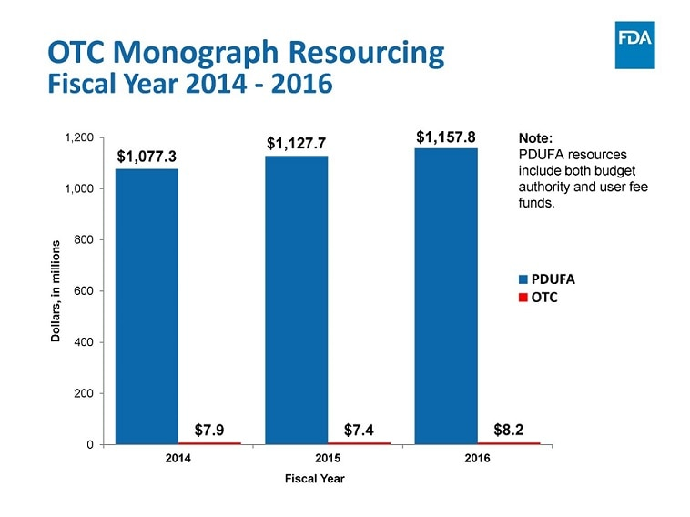 Figure 2: OTC Monograph Resourcing Fiscal Year 2014 - 2016