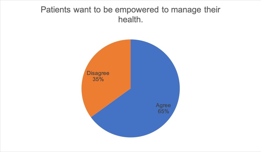 Patients want to be empowered to manage their health. 35% Disagree, 65% Agree