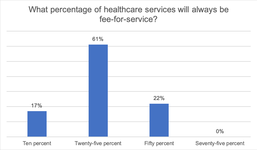 What percentage of healthcare services will always be fee-for-service? 17% Ten percent, 61% Twenty-five percent, 22% Fifty percent, 0% Seventy-five percent