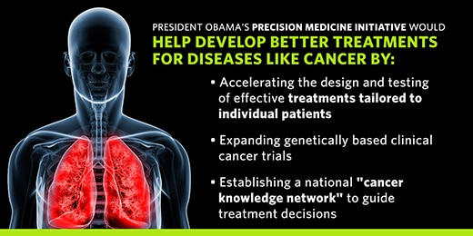 President Obama's Precision Medicine Initiative would help develop better treatments for diseases like cancer.