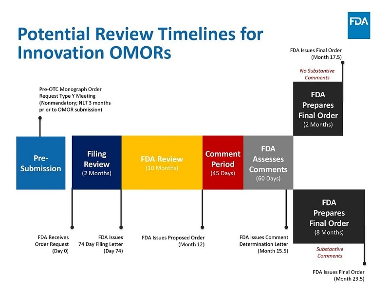Figure 3: Potential Review Timelines for Innovation OMORs
