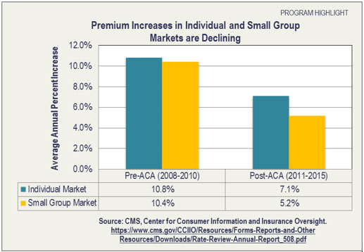 Premium Increases in Individual and Small Group Markets are Declining