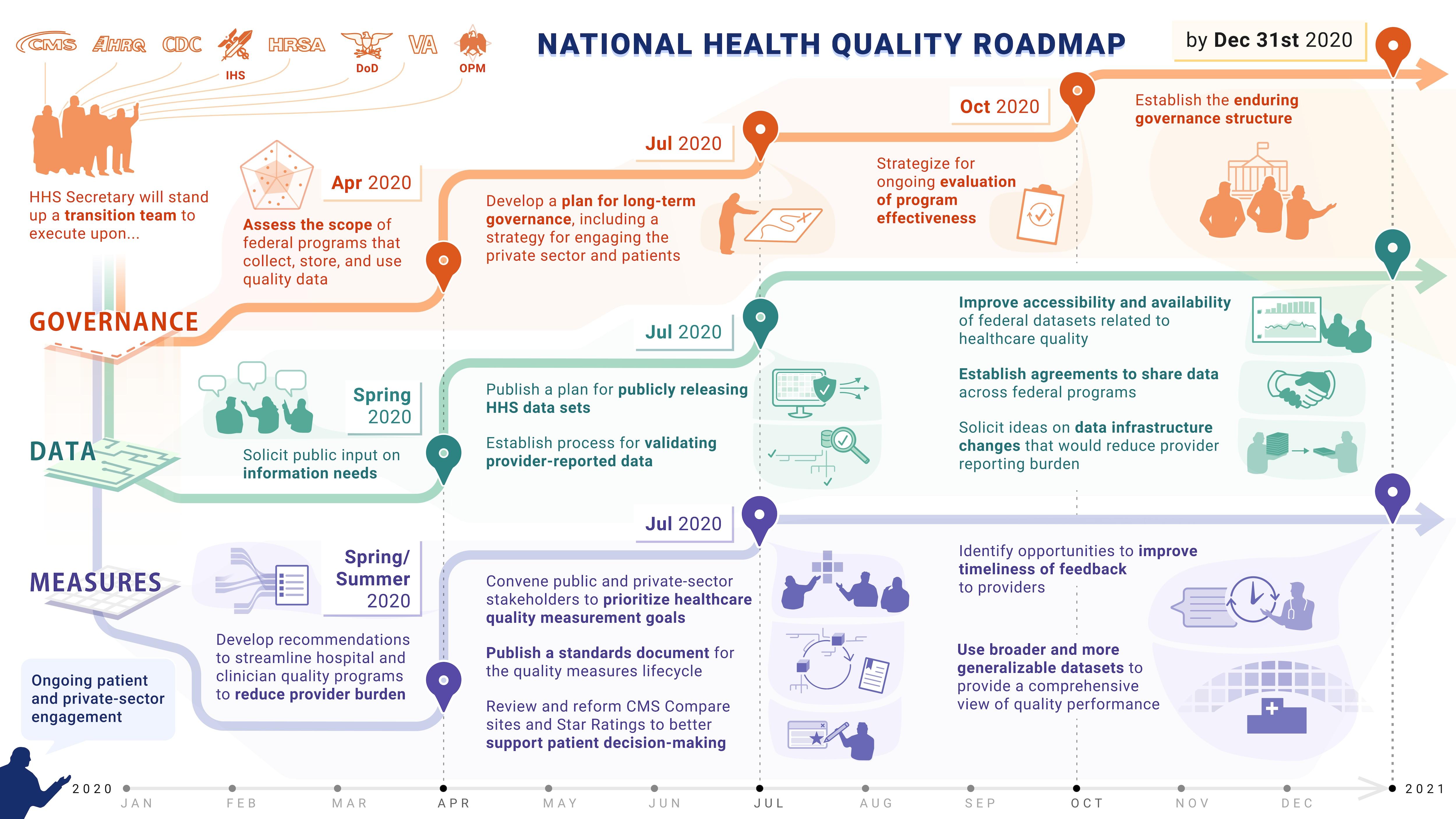 Quality Roadmap Hhs Gov