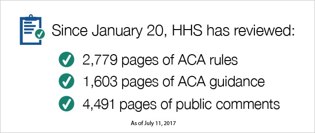 Since Jan. 20, HHS has reviewed 2,757 pages of ACA rules, 1,601 pages of ACA guidance, 4,623 pages of public comments. As of June 26, 2017