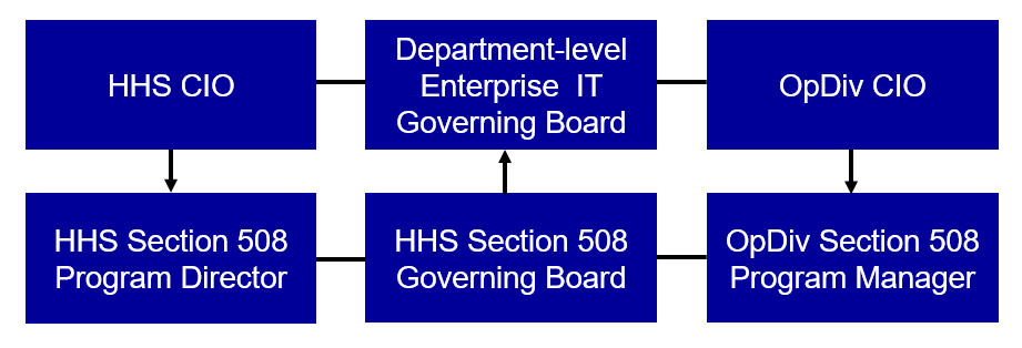 Graphical representation of the 508 hierarchy structure as described in the surrounding text.