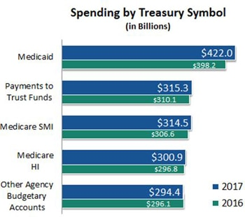 Spending by Treasury Symbol