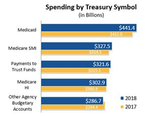 Spending by Treasury Symbol (in Billions)