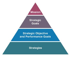 Strategic Plan triangle showing Mission, Strategic Goals, Strategic Objectives and Performance Goals, and Strategies
