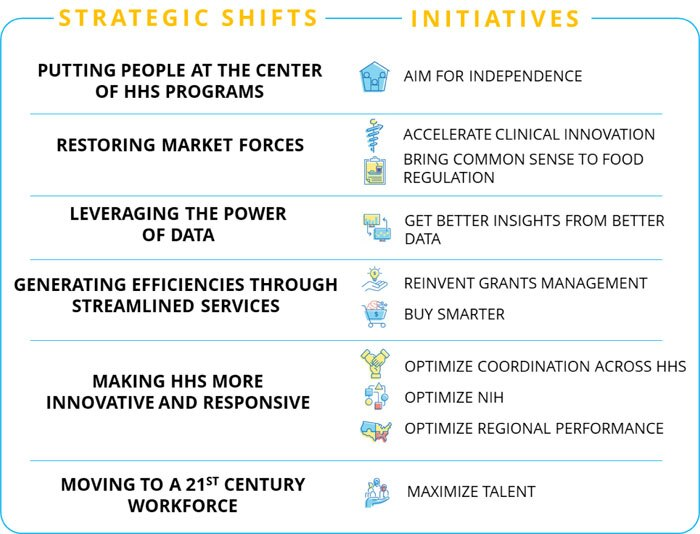 Strategic Shifts and Initiatives
