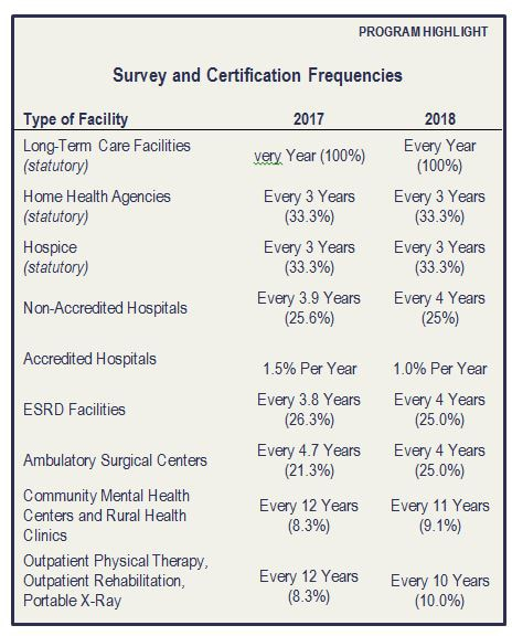 Survey and Certification Frequencies.