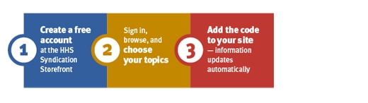 Infographic showing 3 steps to syndicate content 1) Create a free account at the HHS Syndication Storefront 2) Sign in, browse, and choose your topics and 3) Add the code to your site – information updates automatically.