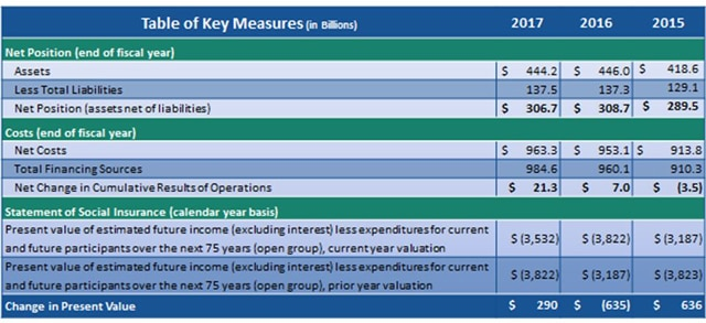 Table of Key Measures.