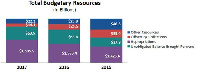 Total Budgetary Resources.