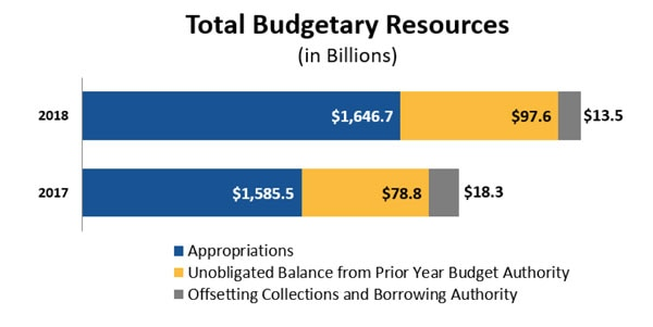 Total Budgetary Resources (in Billions)
