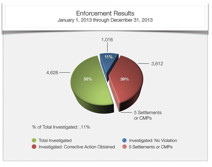 Total Cases Investigated 2013