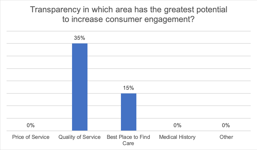 Transparency in which area has the greatest potential to increase consumer engagement? 0% Price of service, 35% Quality of service, 15% Best place to find care, 0% Medical history, 0% Other