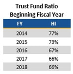 Trust Fund Ratio Beginning Fiscal Year