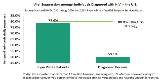 Viral suppression amongst individuals diagnosed with HIV in the U.S.