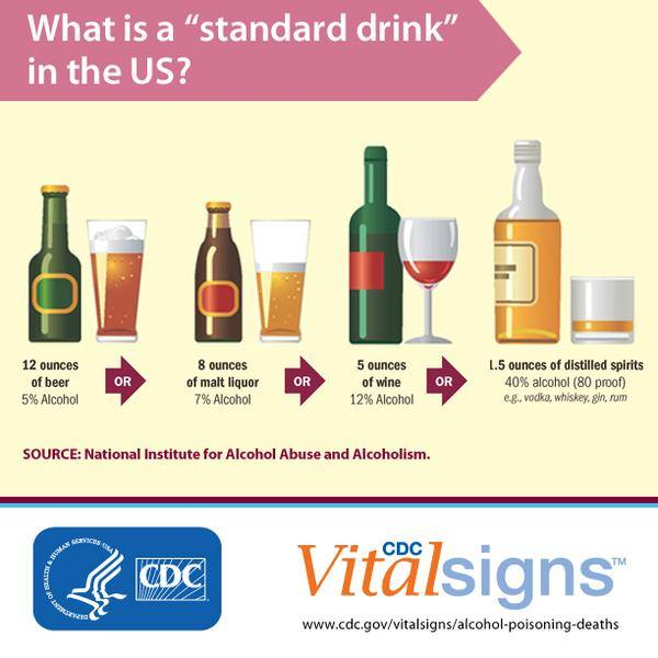 "What is a ""standard drink"" in the US? 12 ounces of beer. 8 ounces of malt liquor. 5 ounces of wine. 1.5 ounces of distilled spirits. Source: National Institute for Alcohol Abuse and Alcoholism. CDC Vital Signs."
