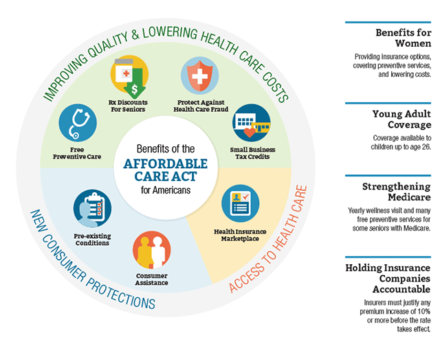 Key Features Of The Affordable Care Act Hhs Gov