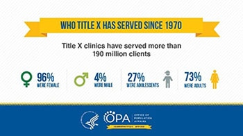 Who Title X Has Served Since 1970. Title X clinics have served more than 190 million clients including 96% female, 4% male, 27% adolescents, and 73% adults.